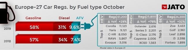Ventas de coches en Europa en octubre de 2019
