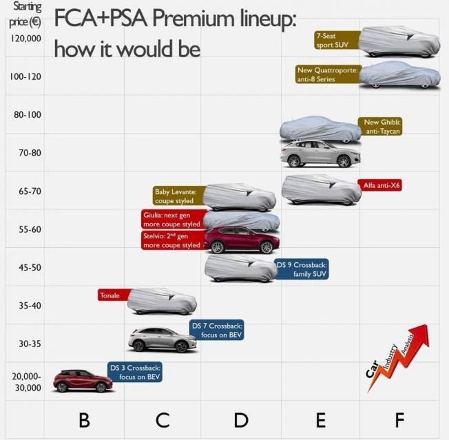 La gama premium de FCA y PSA