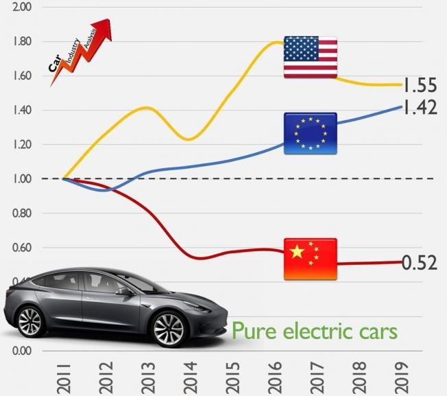 Evolución del precio de los coches eléctricos