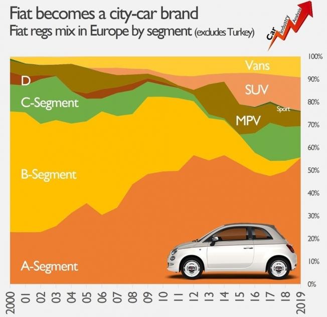 Fiat se consolidará como una marca de coches urbanos Fiat-coches-urbanos-201963532-1577183847_2