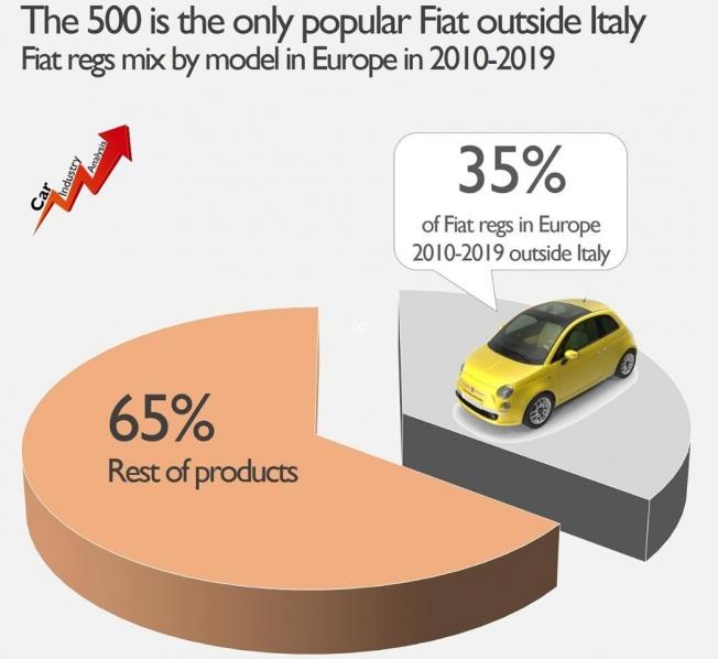 Ventas del Fiat 500 en Europa