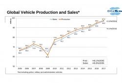 ¿Ha tocado techo la producción de automóviles? Bosch cree que sí