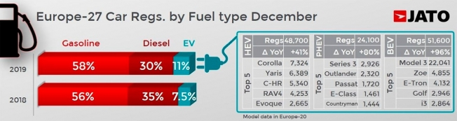 Ventas de coches en Europa en diciembre de 2019