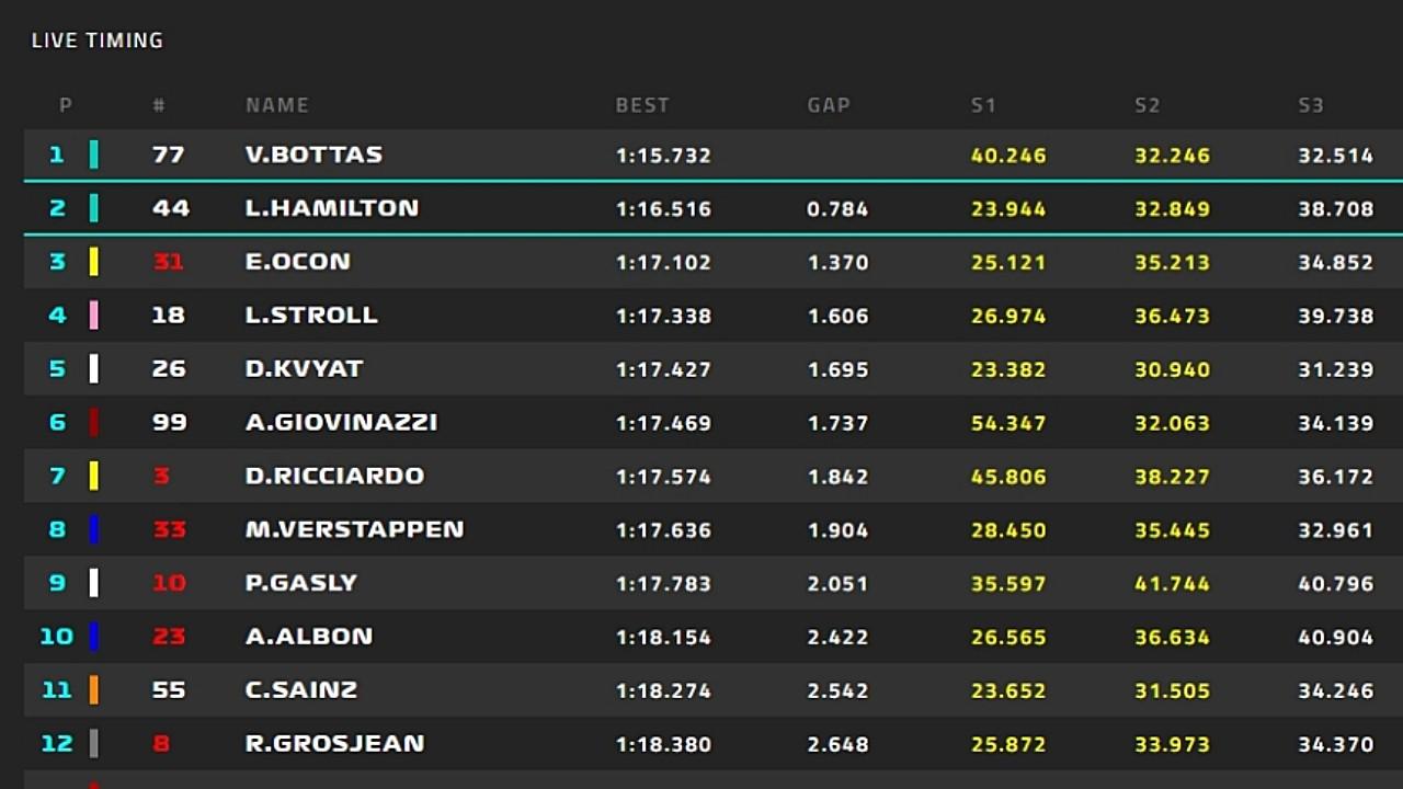 Así analiza un equipo de F1 los tiempos de los test de pretemporada