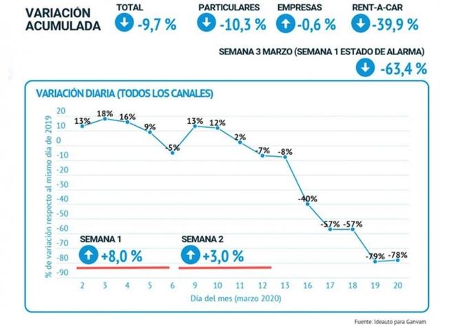 Caída de las ventas de coches de ocasión en España