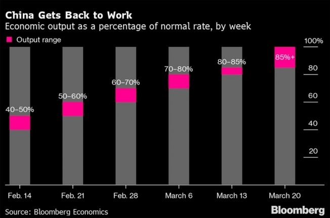 La actividad industrial en China se recupera