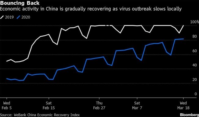 La actividad económica en China recupera la normalidad