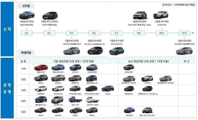 Los nuevos modelos de Hyundai para 2020