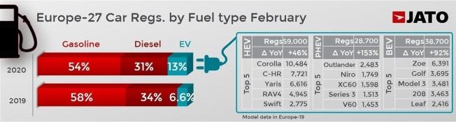 Ventas de coches en Europa en febrero de 2020