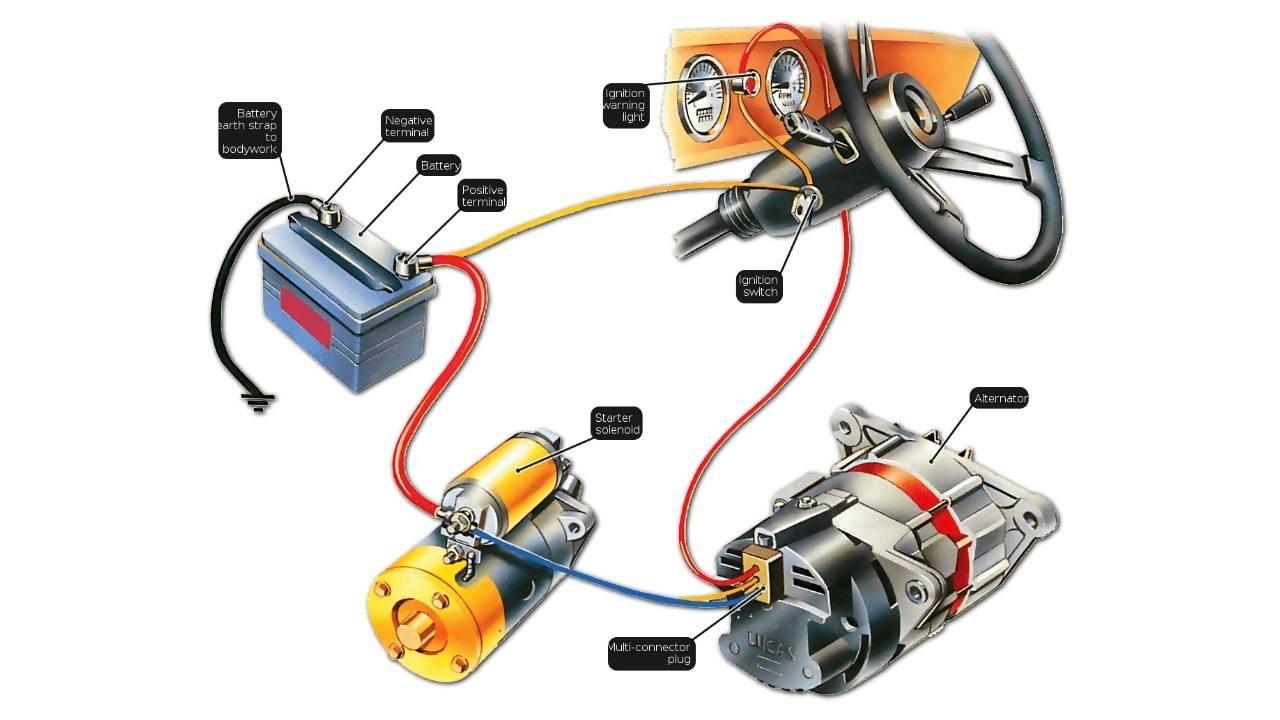 Las partes de un motor de arranque: posibles averías y cómo cambiarlo