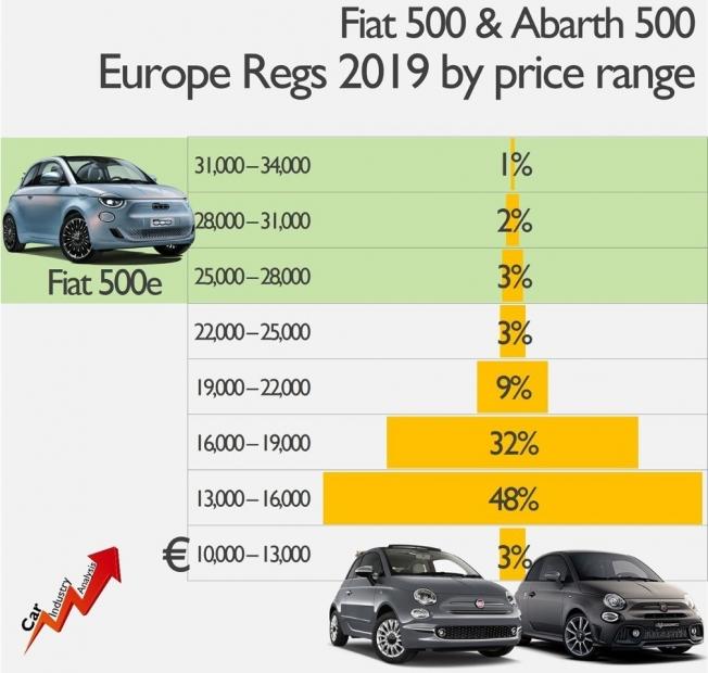 Ventas del Fiat 500 y Abarth 500 en Europa en 2019