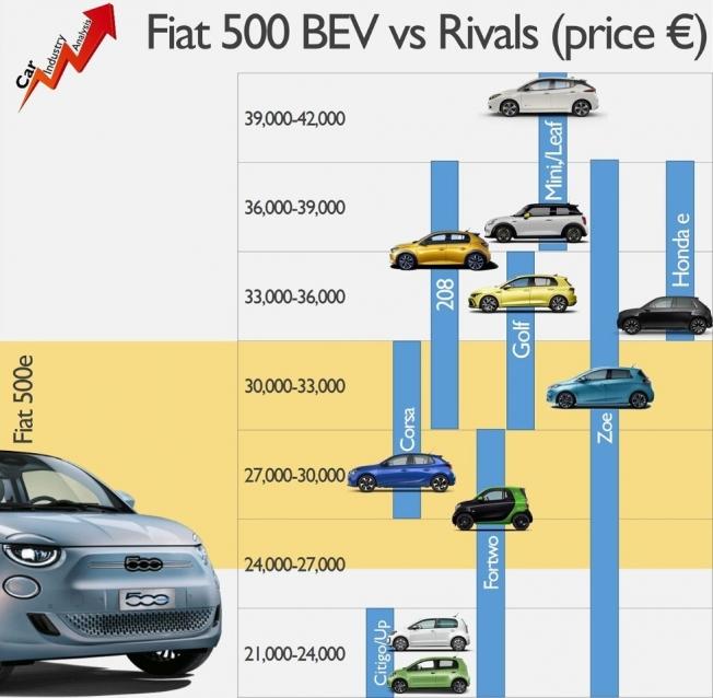 Fiat 500 vs coches eléctricos en Europa