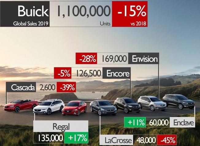 Ventas globales de Buick en 2019