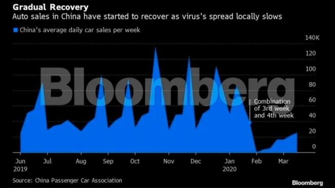 Evolución de las ventas de coches en China