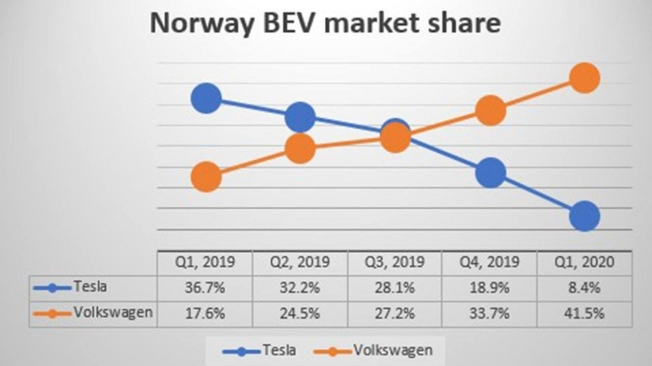 Cuota de mercado de coches eléctricos en Noruega