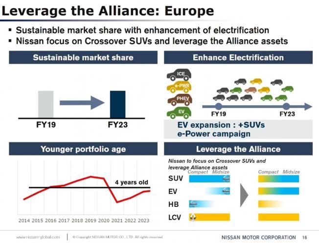 Nissan en Europa