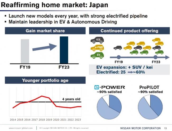 Nissan en Japón