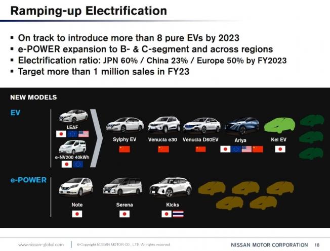 La ofensiva eléctrica de Nissan