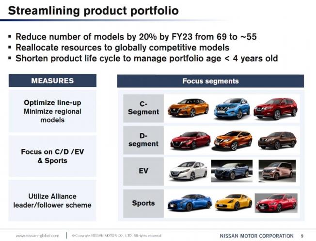 Nissan reducirá su gama