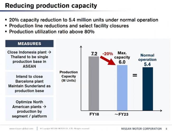 Nissan reducirá su capacidad de producción