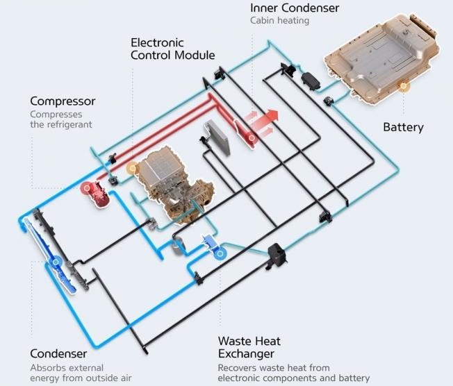 Infografía de bomba de calor de coches eléctricos