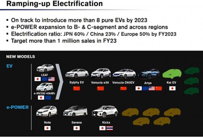 Nissan lanzará nuevos coches eléctricos