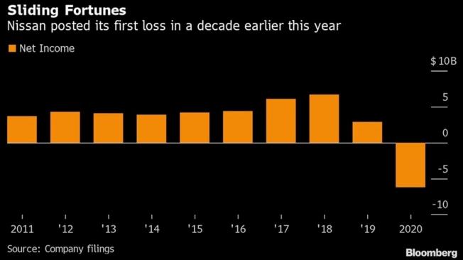Evolución de las ganancias de Nissan en China