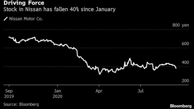 Evolución del stock de Nissan en China