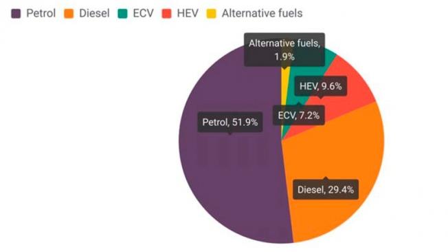 La cuota de mercado del coche diésel en Europa sigue cayendo