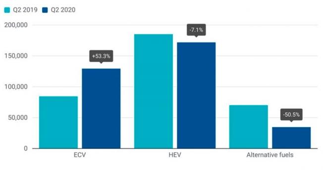Cuota de mercado de vehículos electrificados en Europa