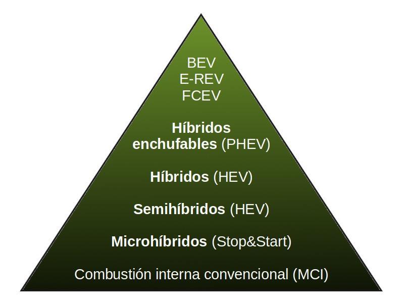 Microhíbridos, semihíbridos, híbridos e híbridos enchufables ¿cuál es mejor?