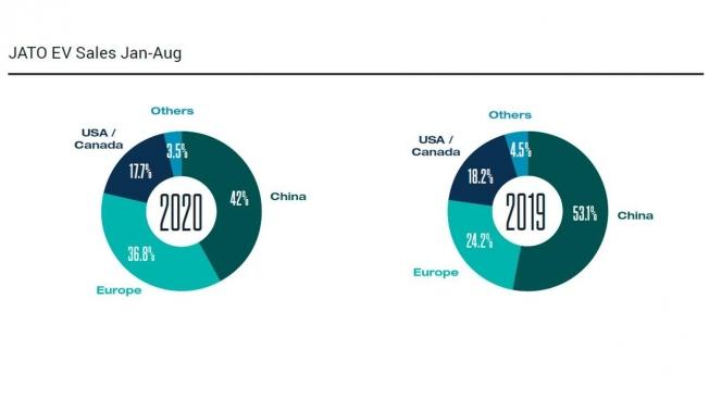 Ventas de coches eléctricos en 2020 y 2019