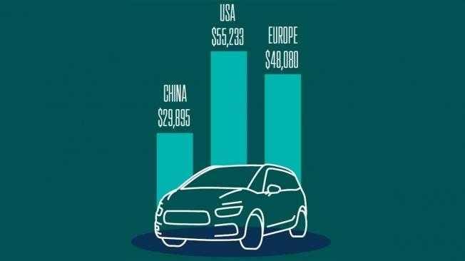 Precio medio de los coches eléctricos vendidos en 2020