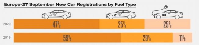 Ventas de coches en Europa en septiembre de 2020