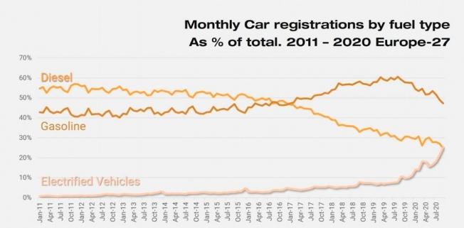 Ventas de coches electrificados y diésel en Europa
