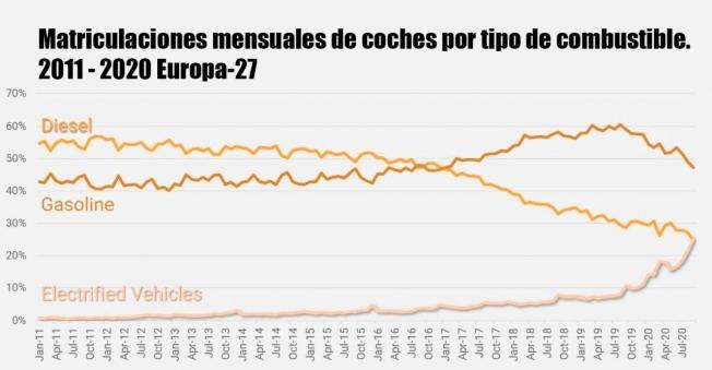 Ventas de coches en Europa en 2020