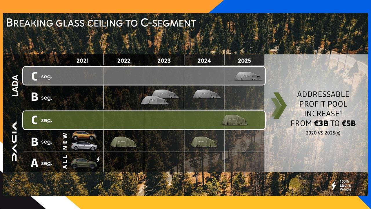 Los nuevos modelos de Dacia de cara a 2025