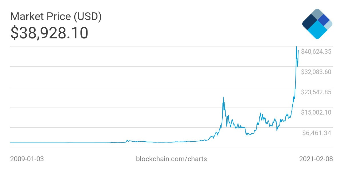 Tesla rectifica respecto al Bitcoin, no lo aceptará como moneda de pago