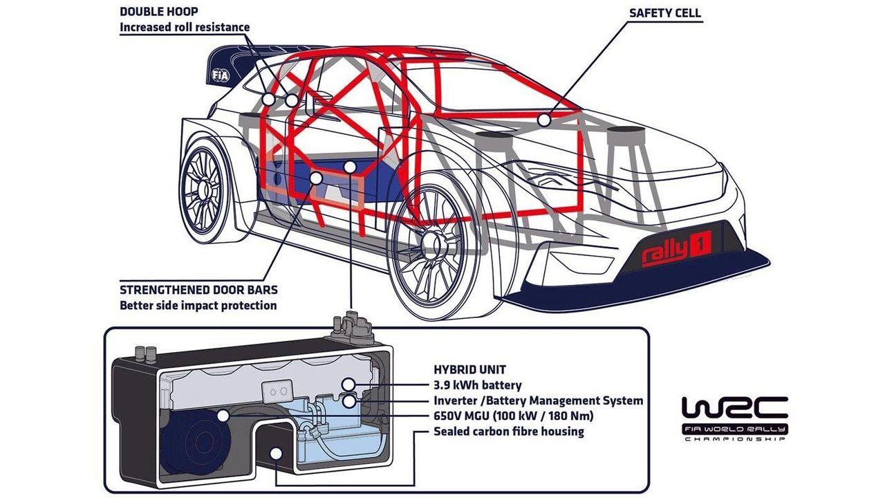 El WRC consigue la necesaria estabilidad para desarrollar su era híbrida