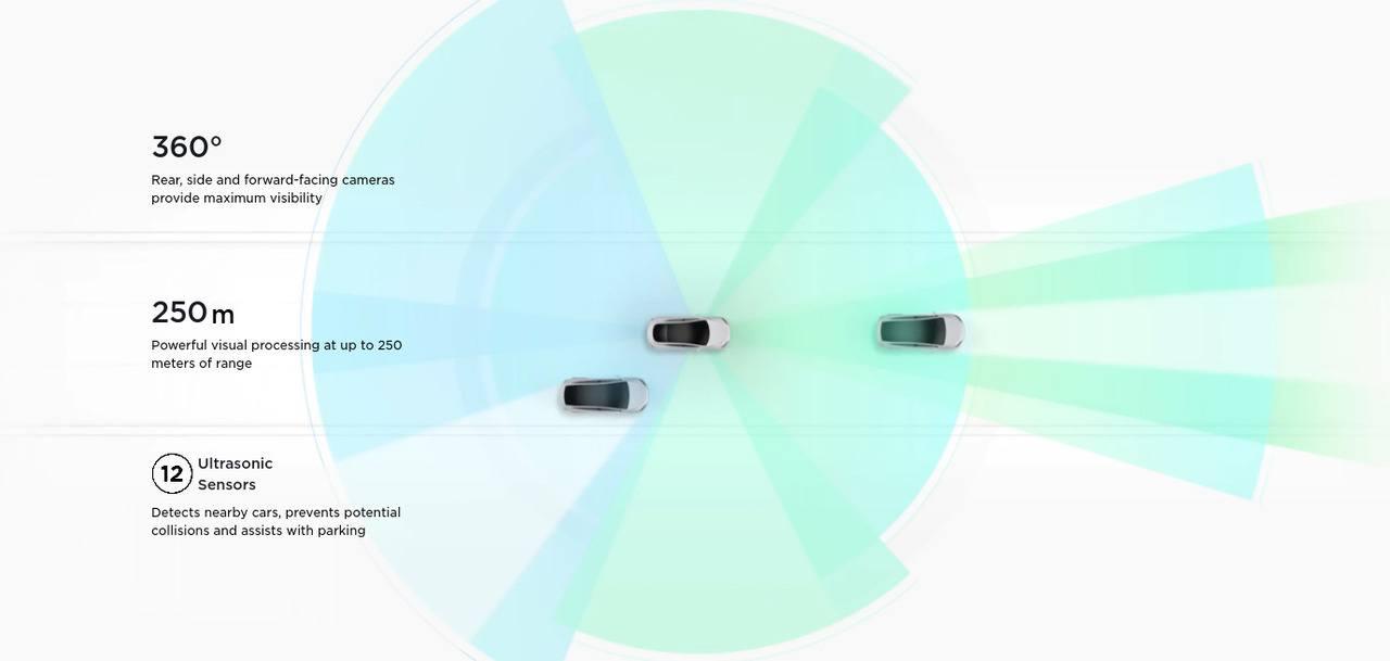 Tesla prescinde del radar frontal en los Model 3/Y americanos, lo cambia por cámaras