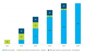 España necesita 150 estaciones de servicio para 2025 para el despegue del hidrógeno