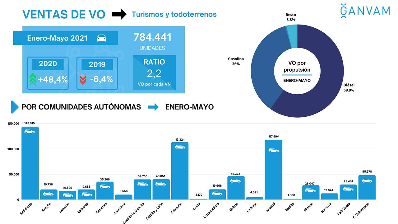 Ventas de coches de ocasión en España en mayo de 2021