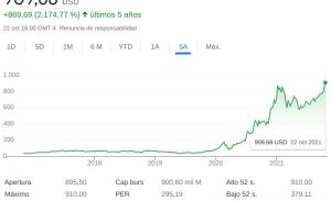 """Tesla revienta su récord de cotización, más de 900 dólares (pasado un año del """"split"""")"""