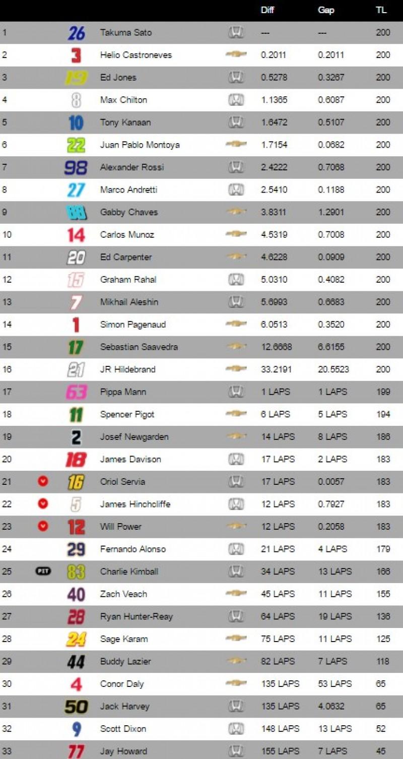 Así te hemos contado la carrera de Indy 500 - Motor.es