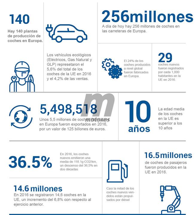 Las curiosidades del mercado del automóvil europeo en 2016