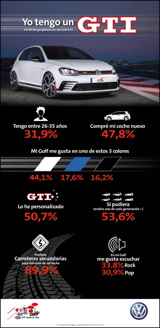 Volkswagen Golf GTI - infografía